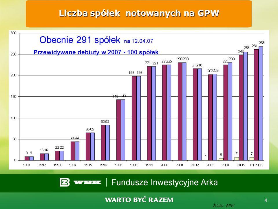 Liczba spółek notowanych na GPW
