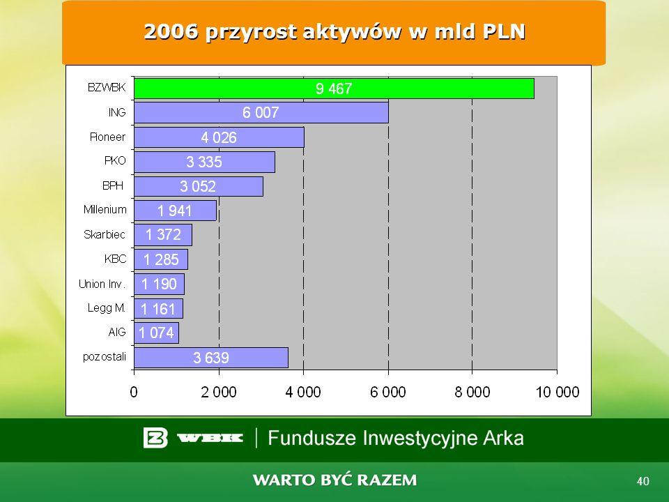 2006 przyrost aktywów w mld PLN