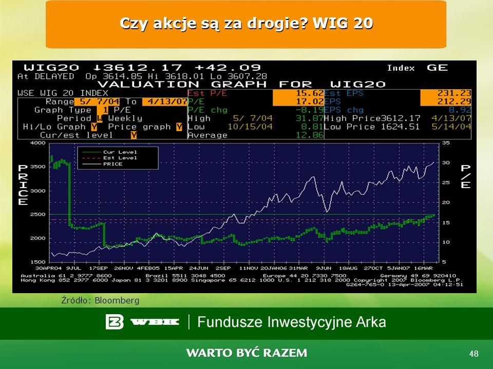 Czy akcje są za drogie WIG 20