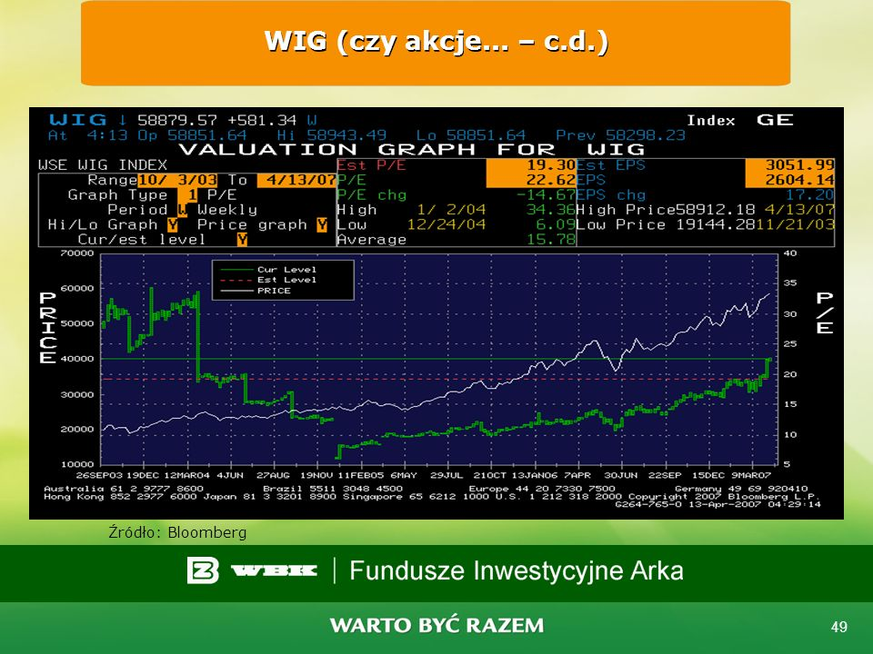 WIG (czy akcje... – c.d.) Źródło: Bloomberg