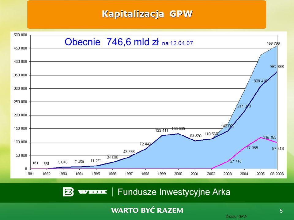 Kapitalizacja GPW Obecnie 746,6 mld zł na 12.04.07 Źródło: GPW