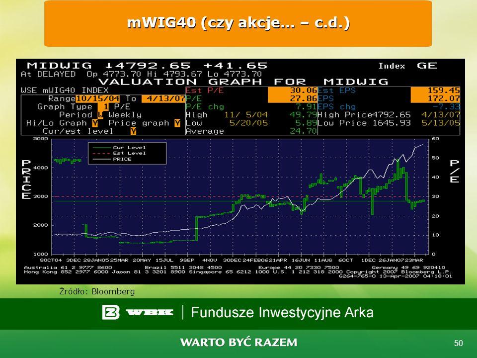 mWIG40 (czy akcje... – c.d.) Źródło: Bloomberg