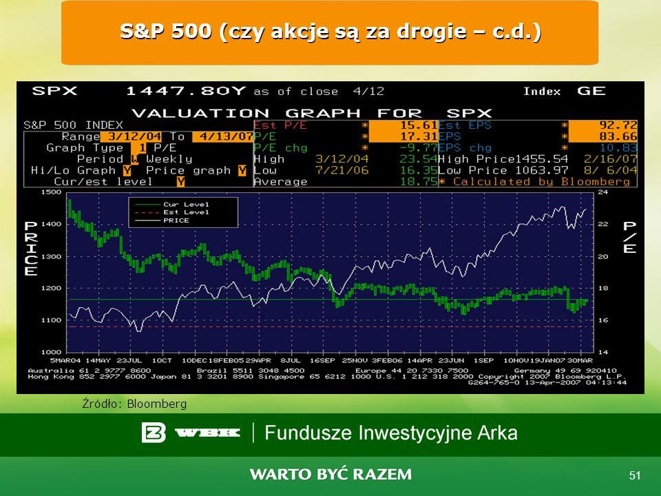 S&P 500 (czy akcje są za drogie – c.d.)