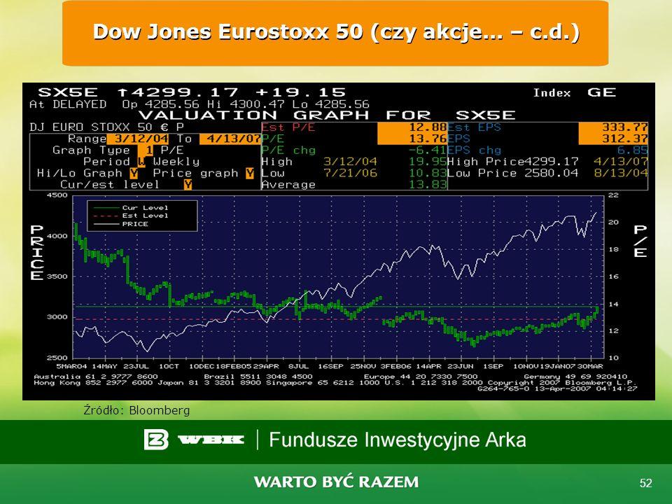 Dow Jones Eurostoxx 50 (czy akcje... – c.d.)