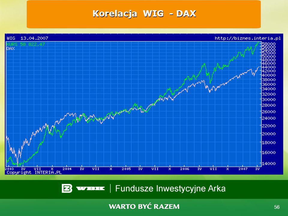 Korelacja WIG - DAX