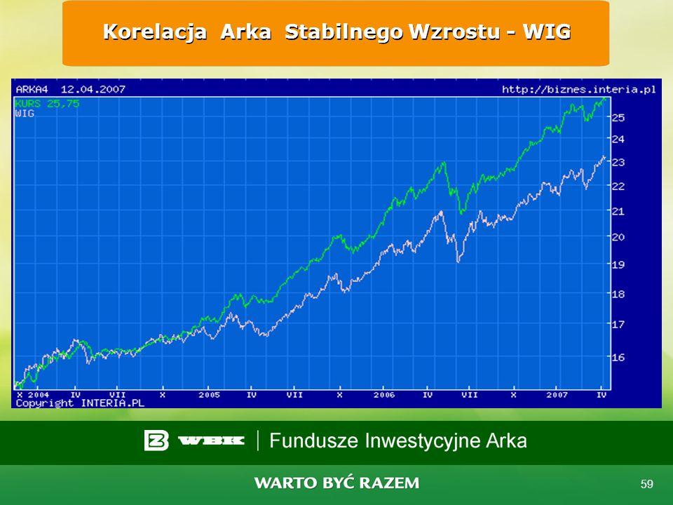 Korelacja Arka Stabilnego Wzrostu - WIG