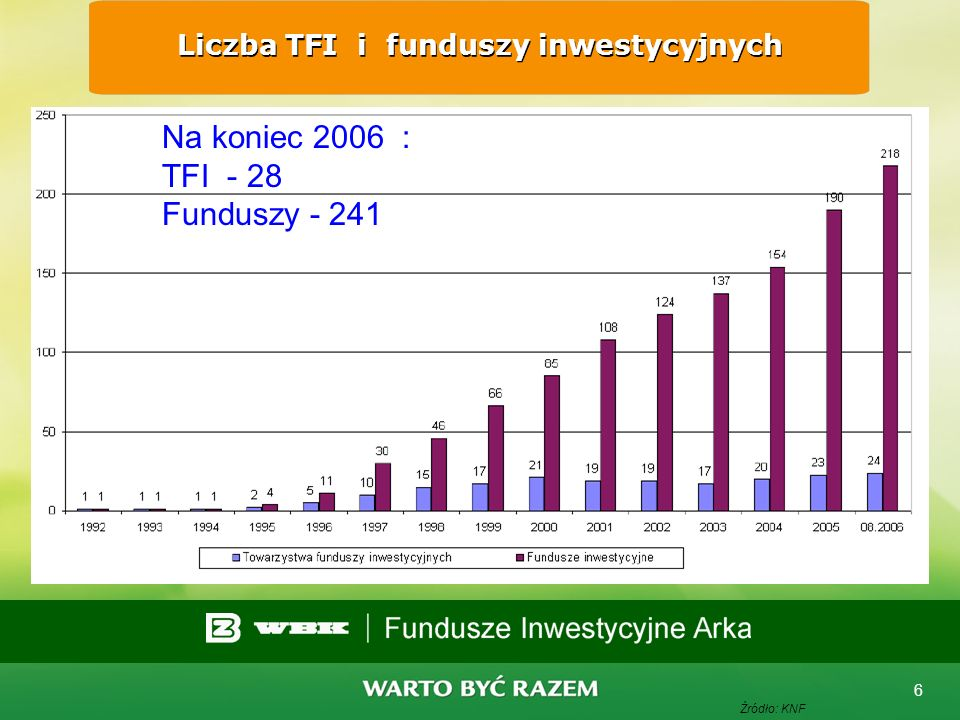 Liczba TFI i funduszy inwestycyjnych