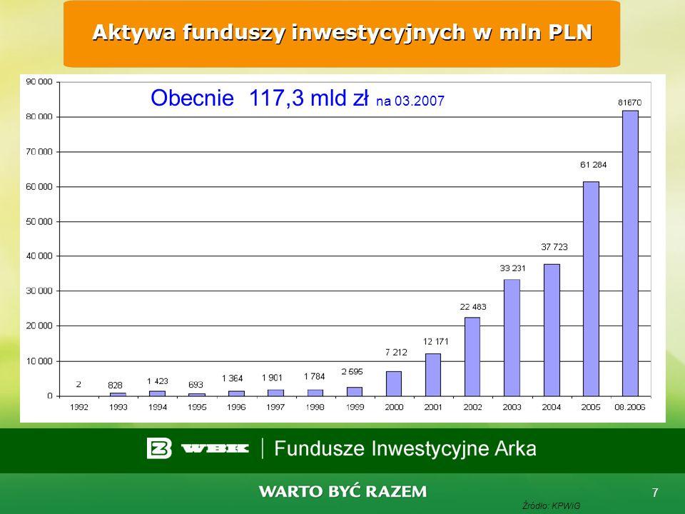 Aktywa funduszy inwestycyjnych w mln PLN