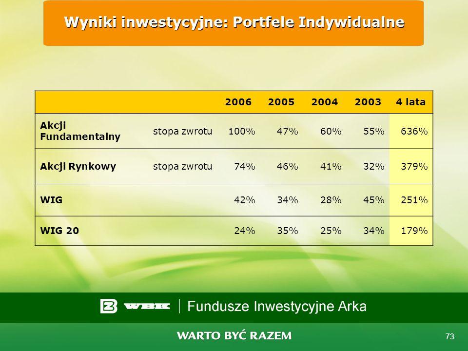 Wyniki inwestycyjne: Portfele Indywidualne