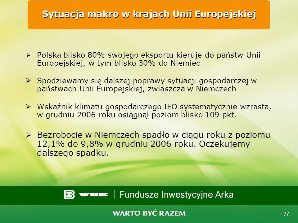 Sytuacja makro w krajach Unii Europejskiej