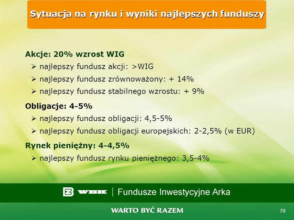 Sytuacja na rynku i wyniki najlepszych funduszy