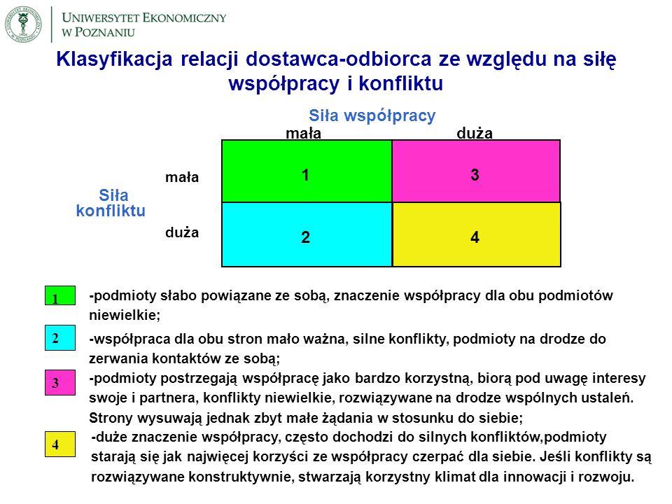 Klasyfikacja relacji dostawca-odbiorca ze względu na siłę współpracy i konfliktu