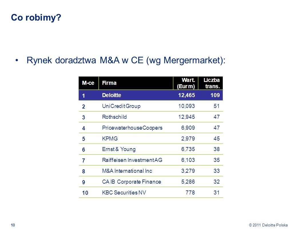Co robimy Rynek doradztwa M&A w CE (wg Mergermarket):
