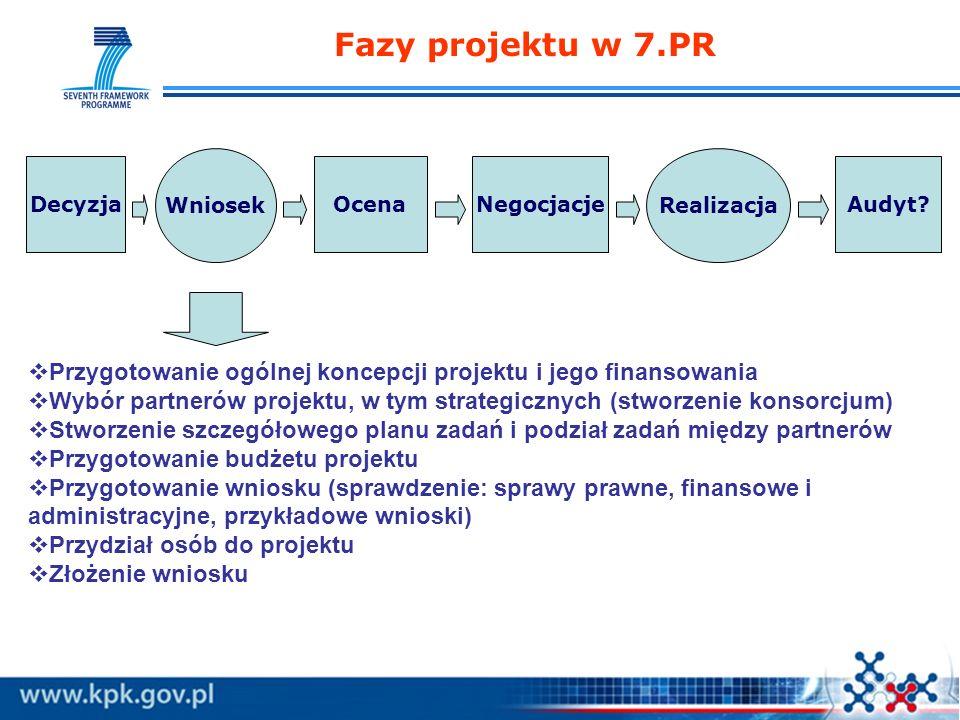 Fazy projektu w 7.PR Wniosek. Realizacja. Decyzja. Ocena. Negocjacje. Audyt Przygotowanie ogólnej koncepcji projektu i jego finansowania.