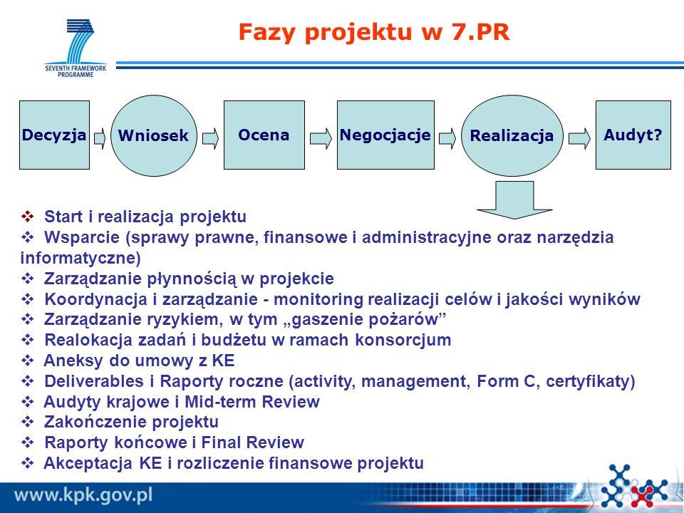 Fazy projektu w 7.PR Start i realizacja projektu