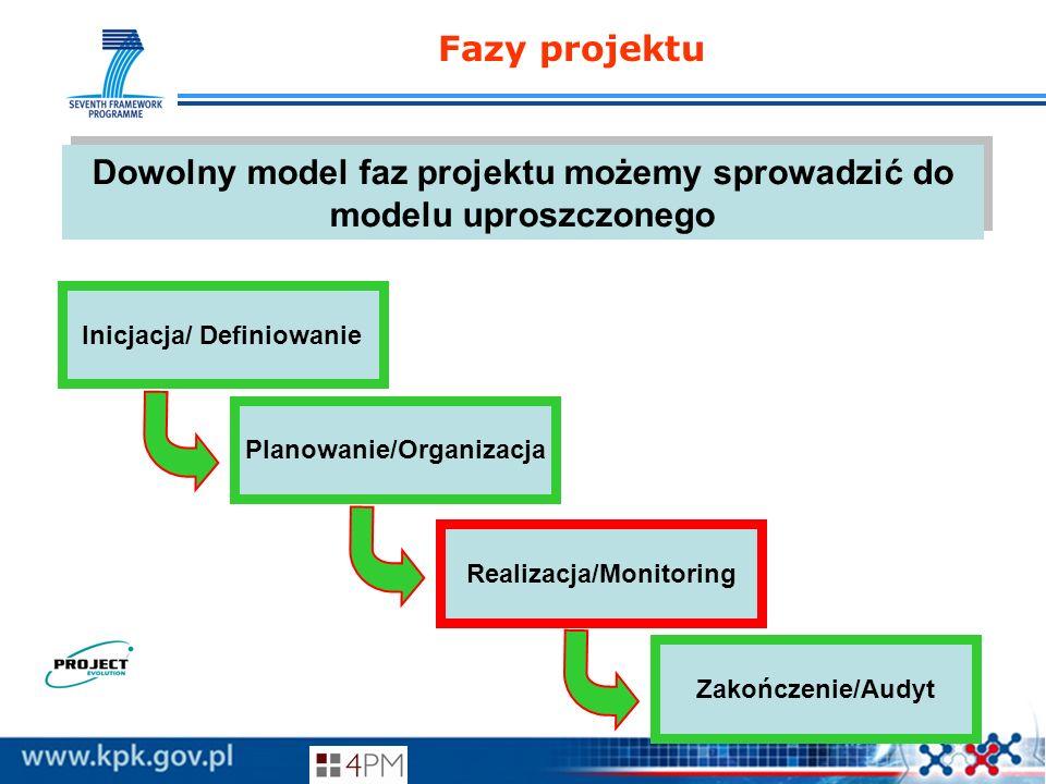 Fazy projektu Dowolny model faz projektu możemy sprowadzić do modelu uproszczonego. Inicjacja/ Definiowanie.