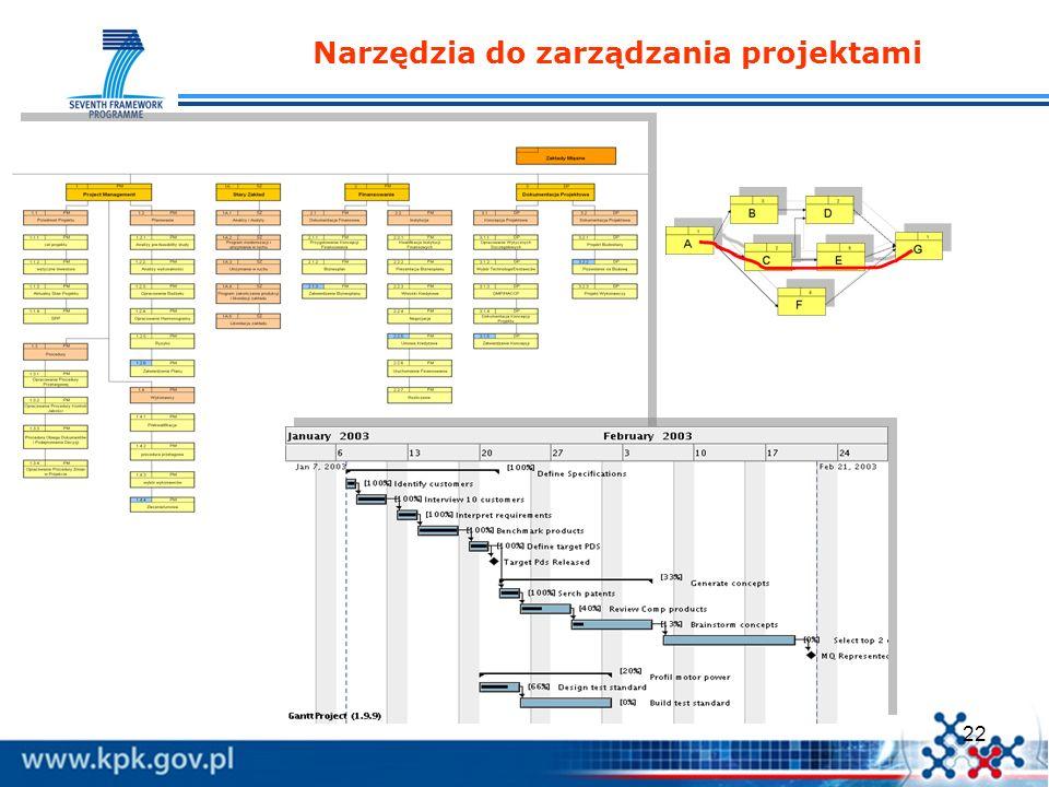 Narzędzia do zarządzania projektami