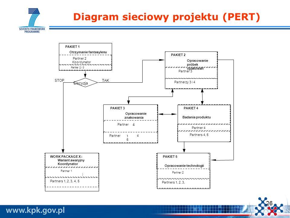 Diagram sieciowy projektu (PERT)