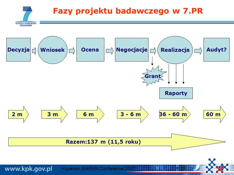 Fazy projektu badawczego w 7.PR