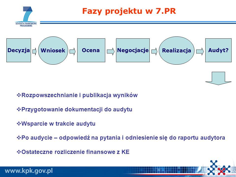 Fazy projektu w 7.PR Rozpowszechnianie i publikacja wyników