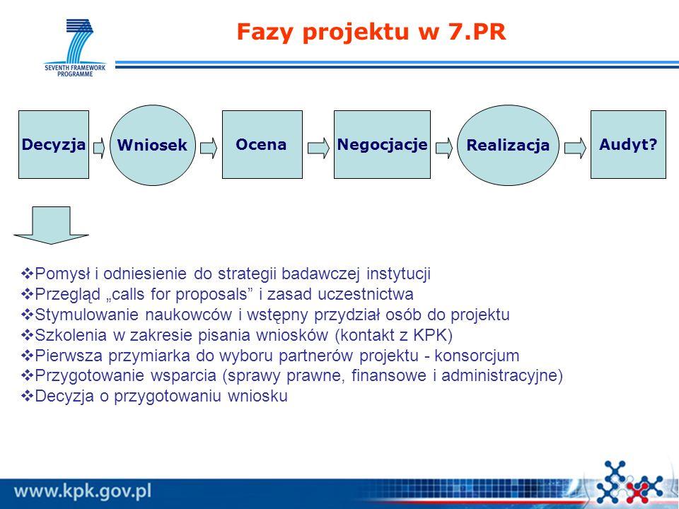Fazy projektu w 7.PR Wniosek. Realizacja. Decyzja. Ocena. Negocjacje. Audyt Pomysł i odniesienie do strategii badawczej instytucji.