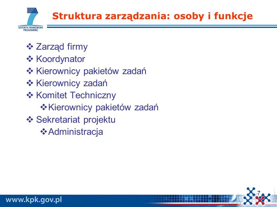 Struktura zarządzania: osoby i funkcje