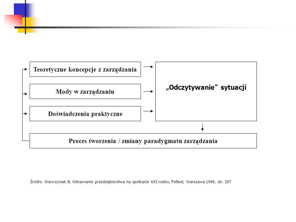 """Teoretyczne koncepcje z zarządzania """"Odczytywanie sytuacji"""