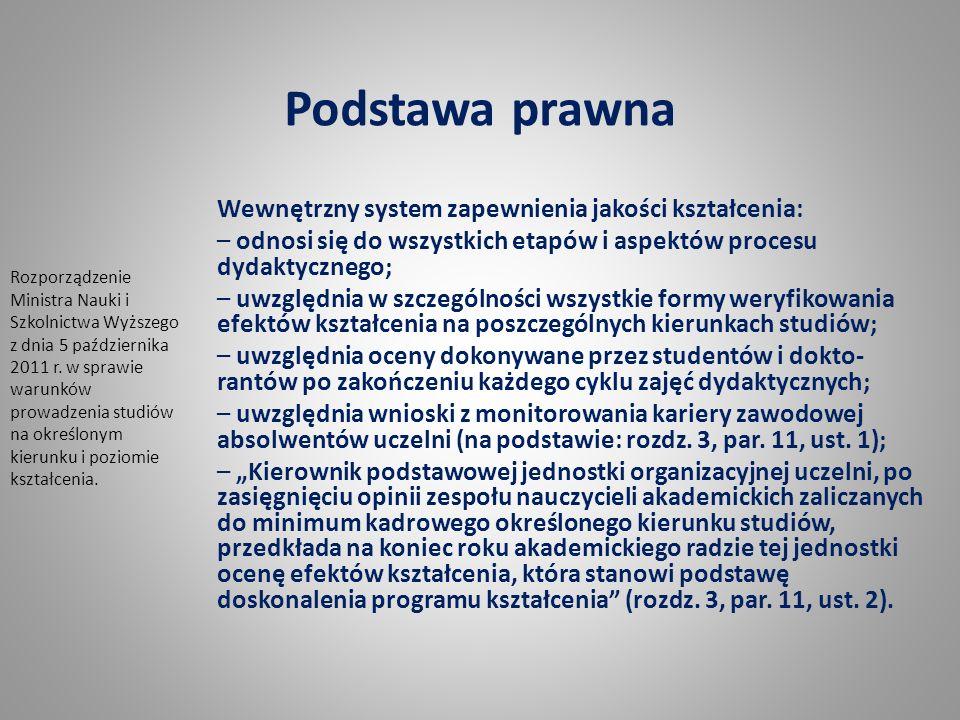 Podstawa prawna Wewnętrzny system zapewnienia jakości kształcenia: