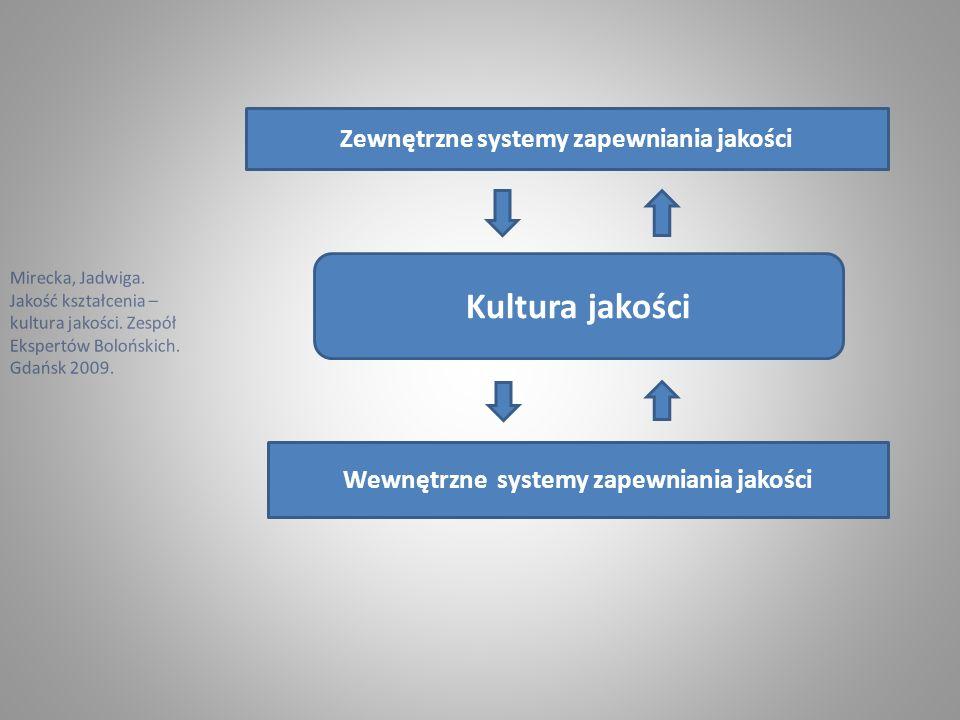 Kultura jakości Zewnętrzne systemy zapewniania jakości