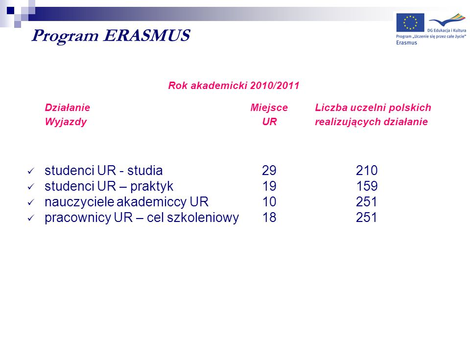 Program ERASMUS studenci UR - studia 29 210