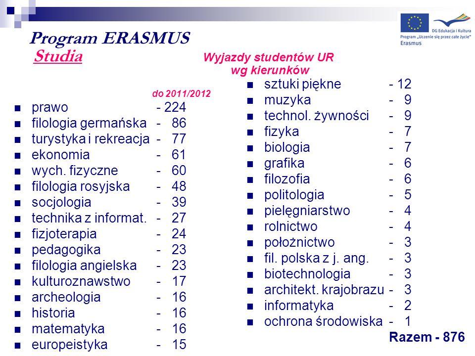 Program ERASMUS Studia Wyjazdy studentów UR wg kierunków