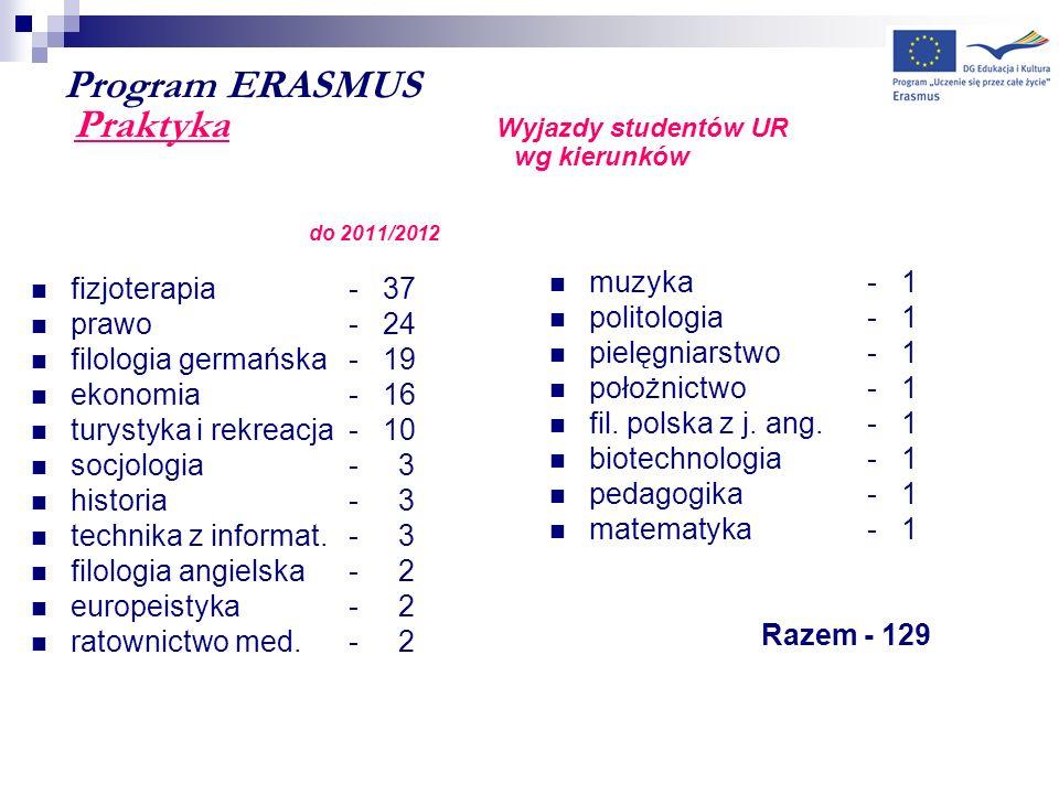 Program ERASMUS Praktyka Wyjazdy studentów UR wg kierunków