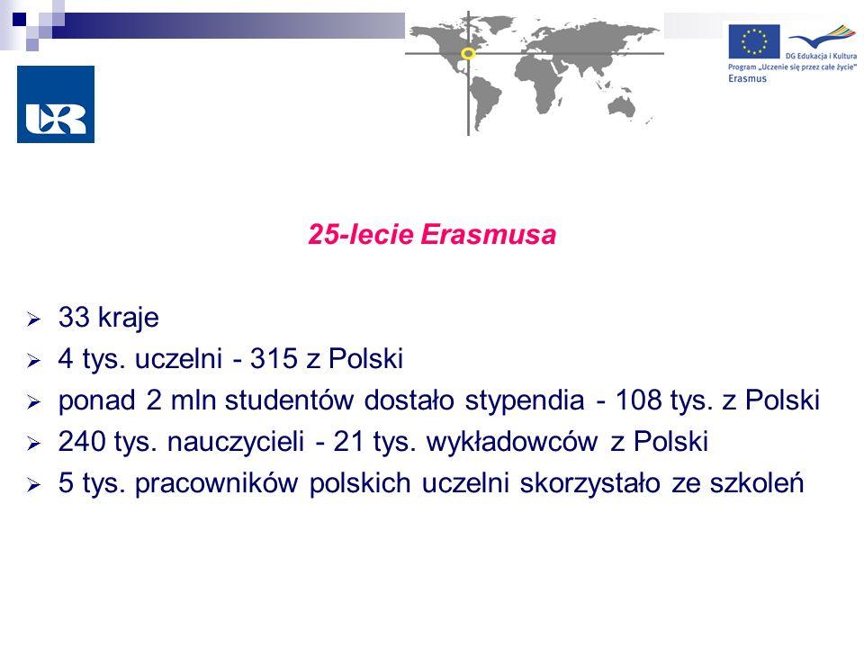 25-lecie Erasmusa 33 kraje. 4 tys. uczelni - 315 z Polski. ponad 2 mln studentów dostało stypendia - 108 tys. z Polski.