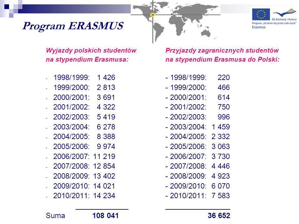 Program ERASMUS Wyjazdy polskich studentów Przyjazdy zagranicznych studentów. na stypendium Erasmusa: na stypendium Erasmusa do Polski: