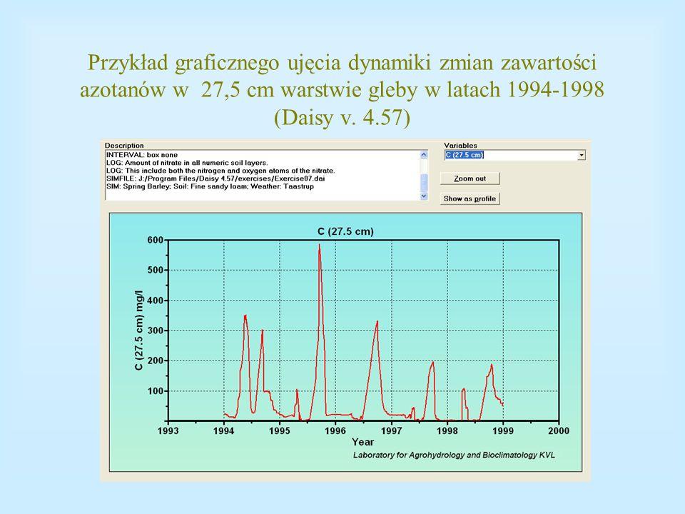 Przykład graficznego ujęcia dynamiki zmian zawartości azotanów w 27,5 cm warstwie gleby w latach 1994-1998 (Daisy v.