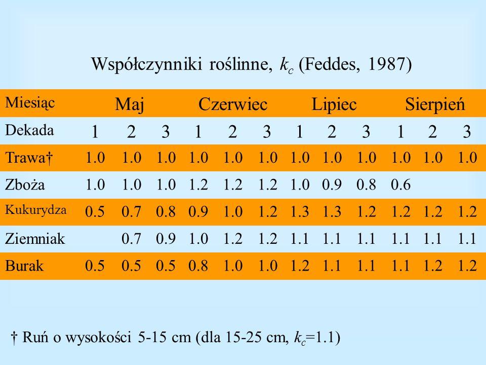 Współczynniki roślinne, kc (Feddes, 1987)