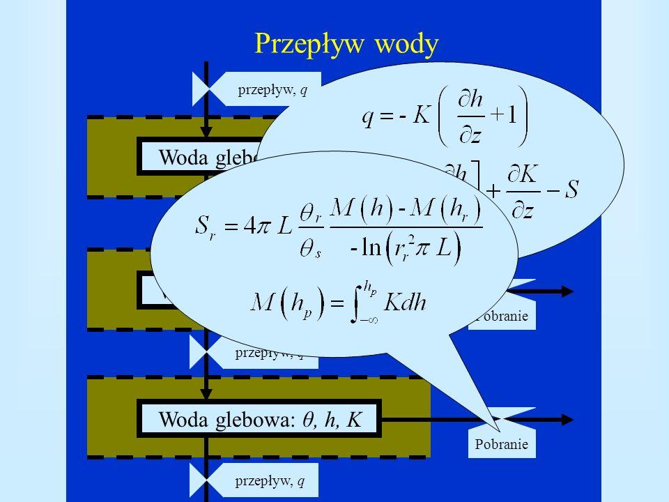 Przepływ wody Woda glebowa: θ, h, K Woda glebowa: θ, h, K