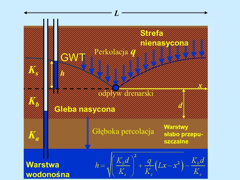 GWT Ks Kb Ka L Strefa nienasycona Perkolacja q h x odpływ drenarski d