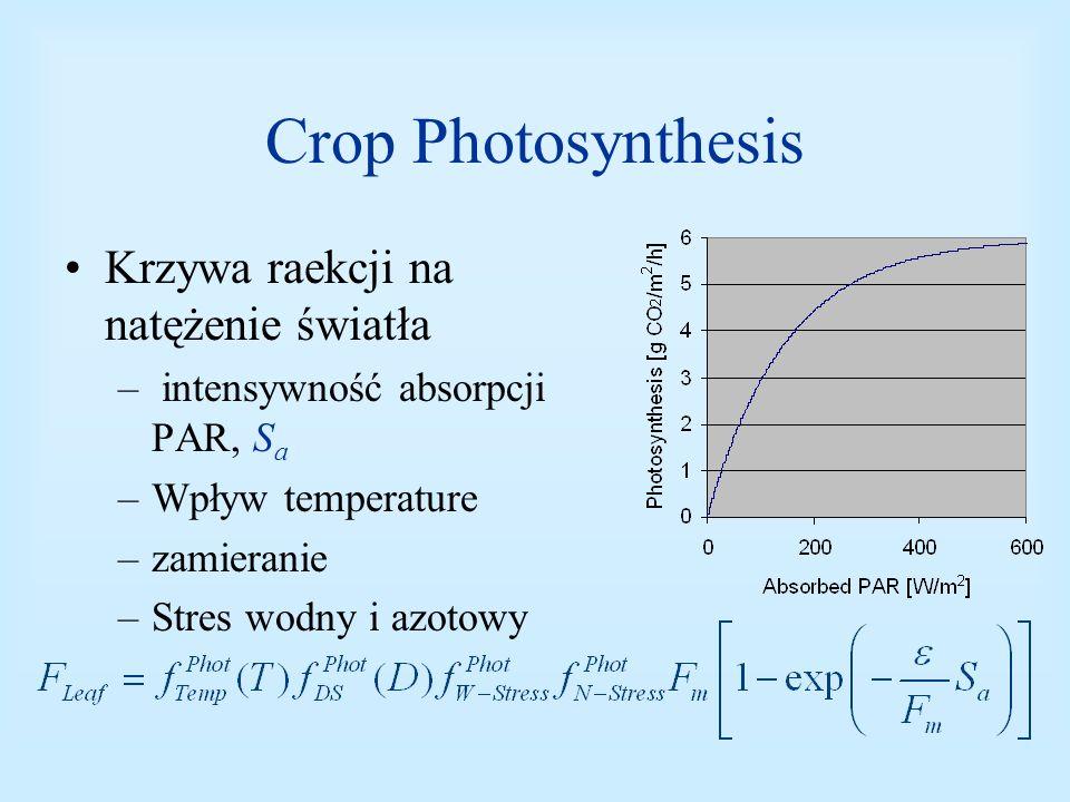 Crop Photosynthesis Krzywa raekcji na natężenie światła