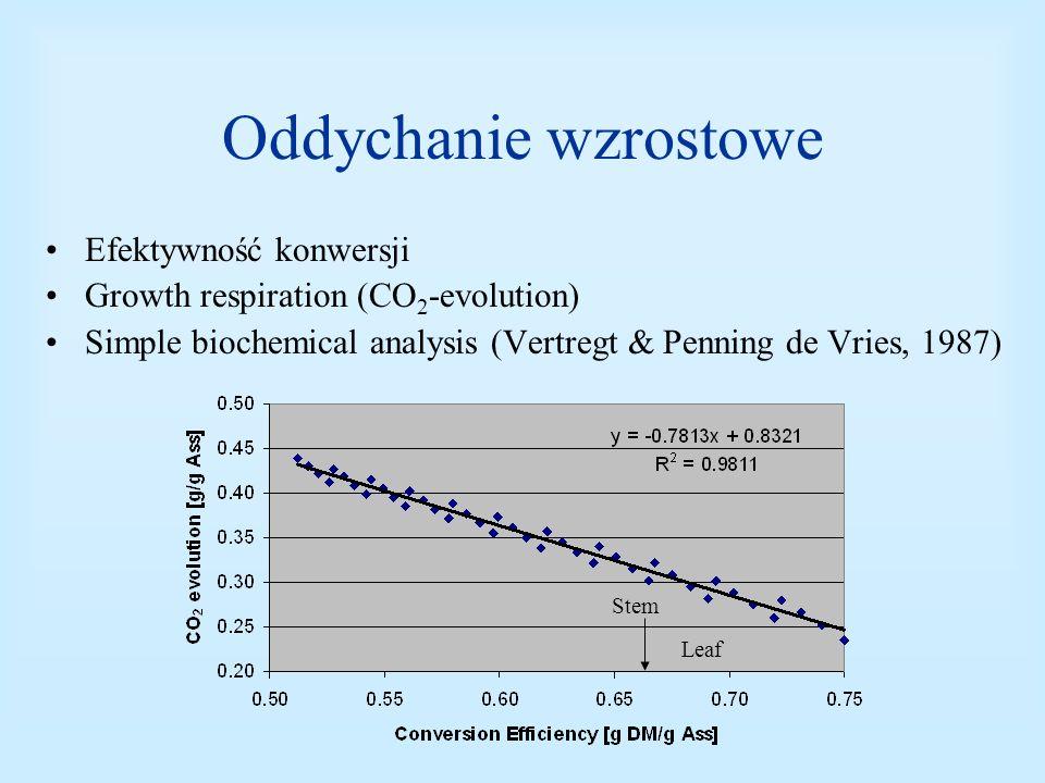 Oddychanie wzrostowe Efektywność konwersji