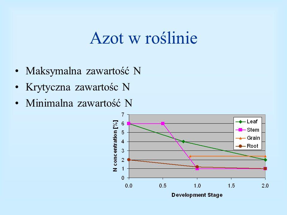 Azot w roślinie Maksymalna zawartość N Krytyczna zawartośc N