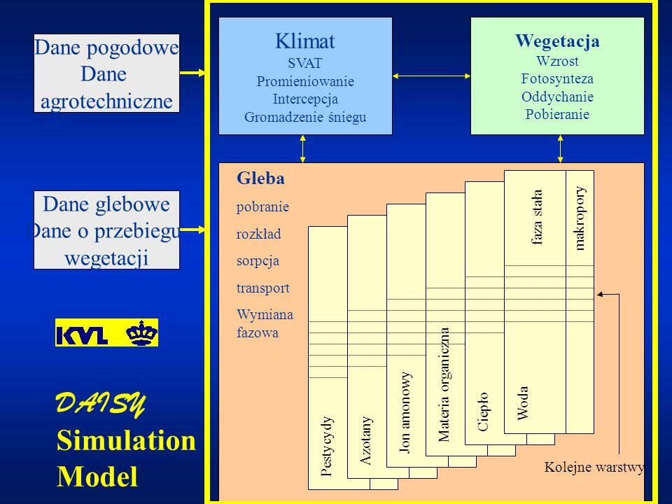 DAISY Simulation Model Klimat Dane pogodowe Dane agrotechniczne