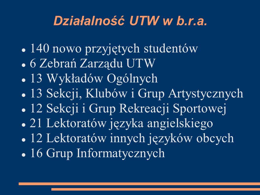 Działalność UTW w b.r.a. 140 nowo przyjętych studentów. 6 Zebrań Zarządu UTW. 13 Wykładów Ogólnych.