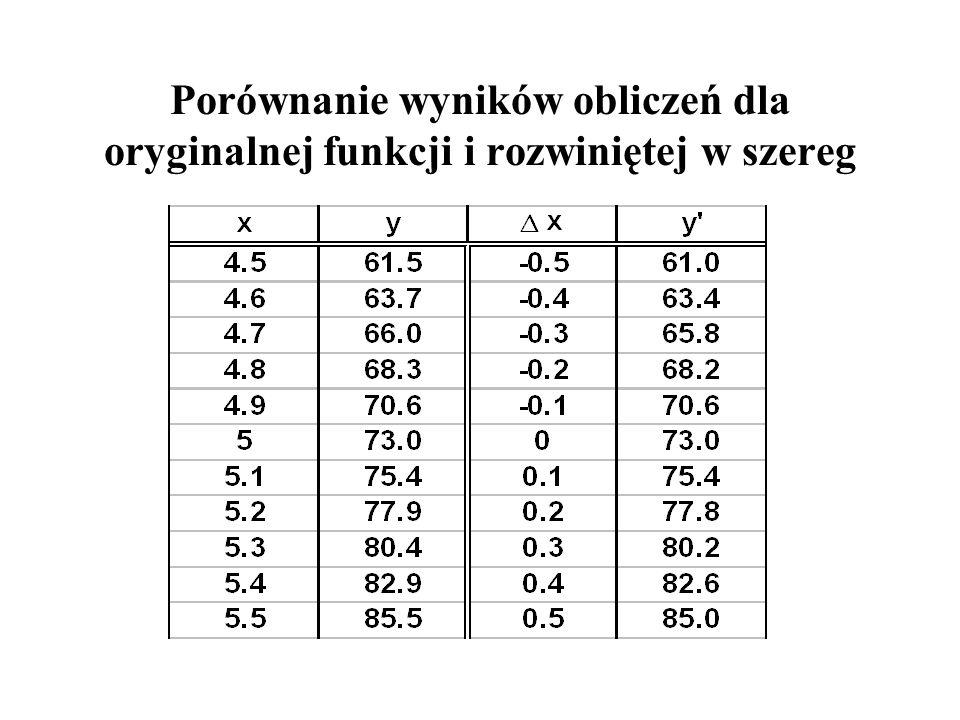 Porównanie wyników obliczeń dla oryginalnej funkcji i rozwiniętej w szereg
