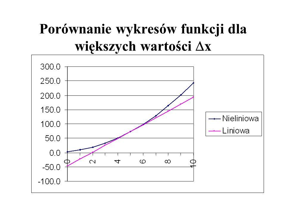 Porównanie wykresów funkcji dla większych wartości Dx