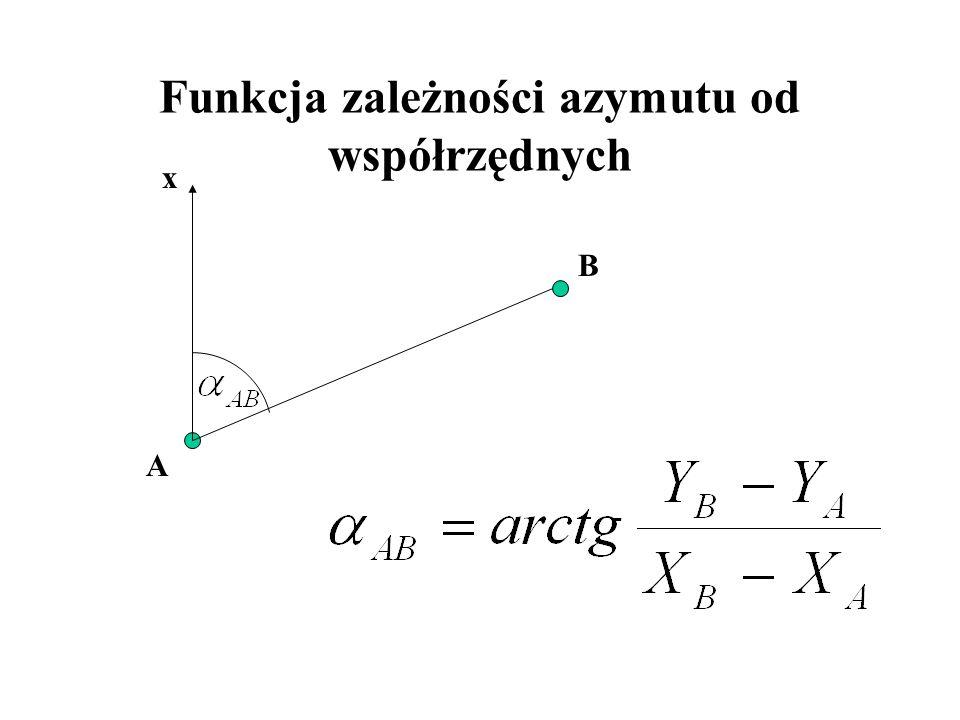 Funkcja zależności azymutu od współrzędnych