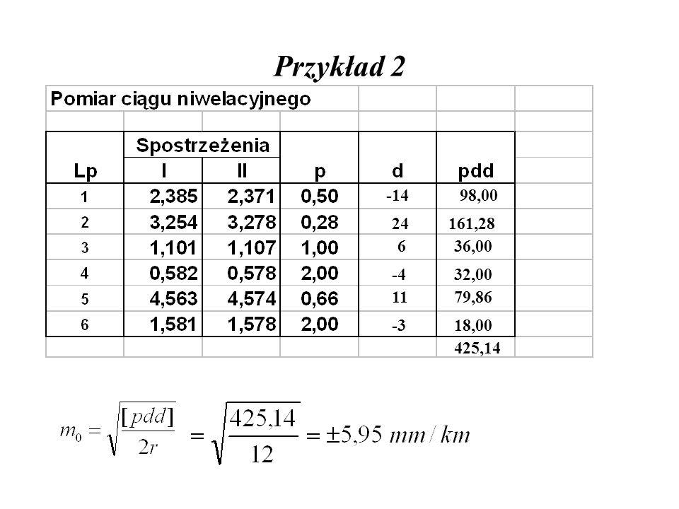 Przykład 2 -14 98,00 24 161,28 6 36,00 -4 32,00 11 79,86 -3 18,00 425,14