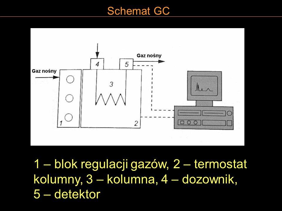 Schemat GC 1 – blok regulacji gazów, 2 – termostat kolumny, 3 – kolumna, 4 – dozownik, 5 – detektor.