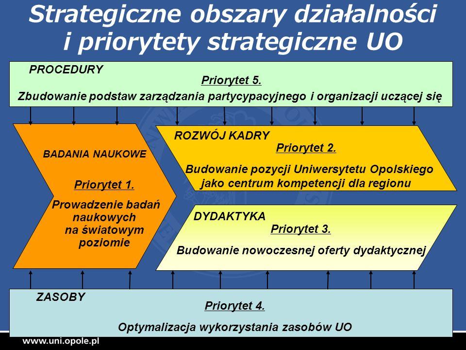 Strategiczne obszary działalności i priorytety strategiczne UO