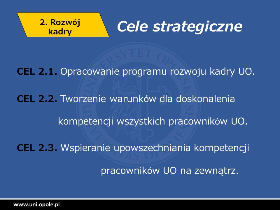 Cele strategiczne CEL 2.1. Opracowanie programu rozwoju kadry UO.